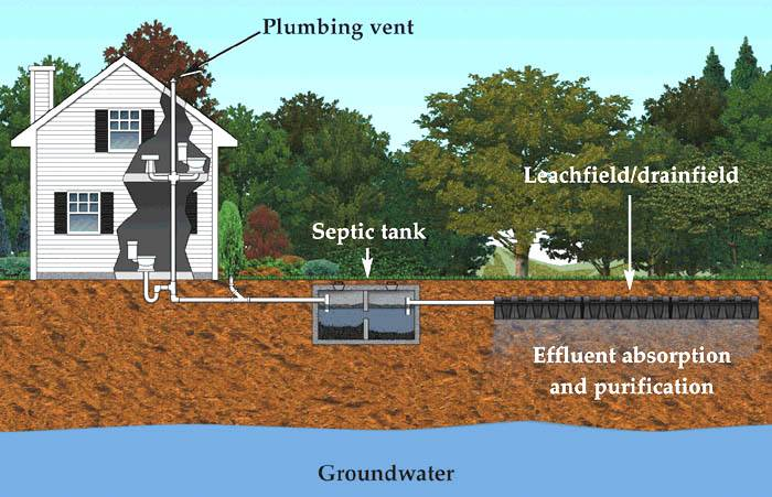 Don't Be Afraid of a Septic System